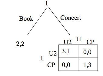 Samenvatting An Introduction to Game Theory (Osborne, M.J