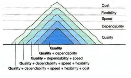 operations management slack chambers and johnson Slack et al (2007) introduced 4v's operational model to describe and organise the management operations the four v's are volume, variety, variation, and visibility according to them, it is important to understand how different operations are positioned on the 4v model.